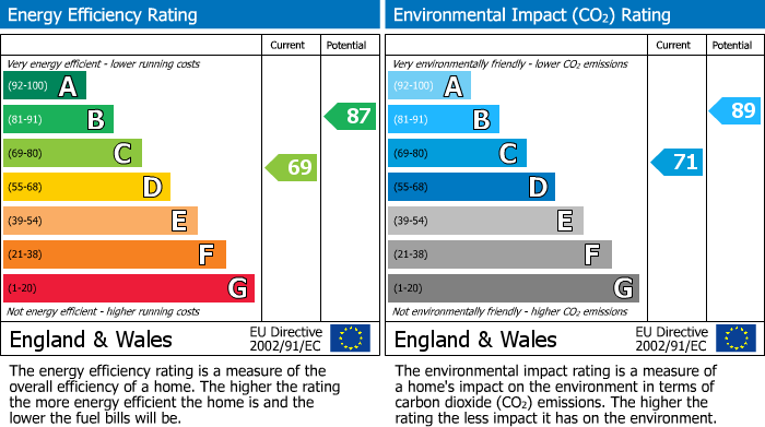 EPC Graph for The Elms, Colwick, Nottinghamshire, NG4 2FW