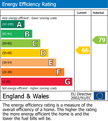 EPC Graph for Ozier Holt, Colwick, Nottinghamshire, NG4 2DQ